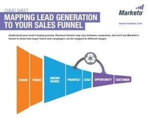 Marketo's Lead Generation Sales Funnel